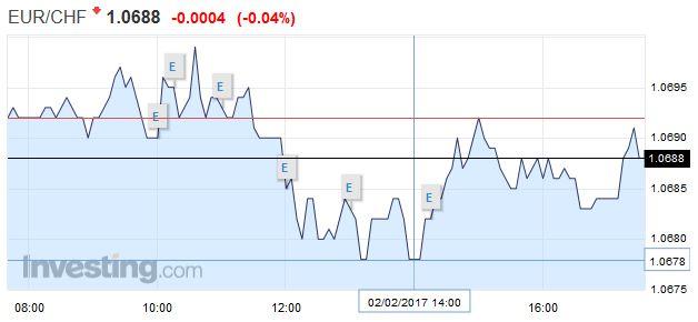 EUR/CHF - Euro Swiss Franc, February 02