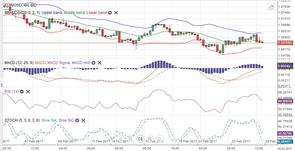 EUR/USD with Technical Indicators, February 20-25