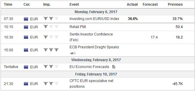 Economic Events: Eurozone, Week February 06