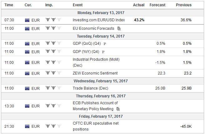 Economic Events: Eurozone, Week February 13