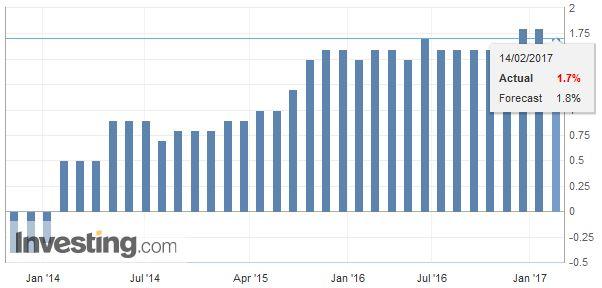 Eurozone Gross Domestic Product (GDP) YoY, January 2017
