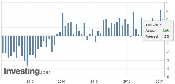 Eurozone Industrial Production YoY, January 2017