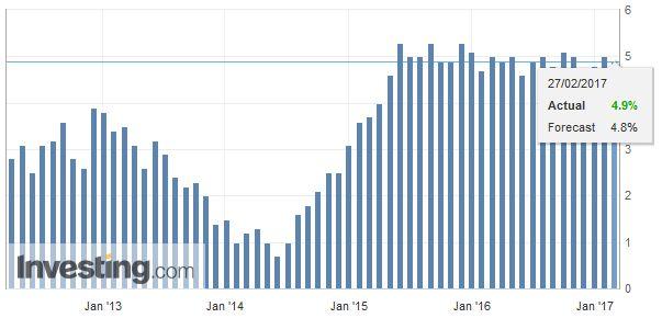 Eurozone M3 Money Supply YoY, January 2017