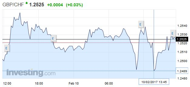 GBP/CHF - British Pound Swiss Franc, February 10