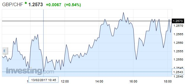 GBP/CHF - British Pound Swiss Franc, February 13
