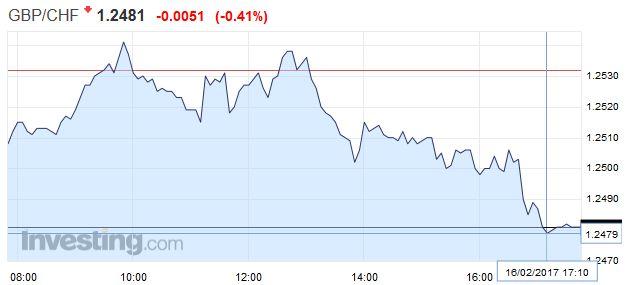 GBP/CHF - British Pound Swiss Franc, February 16