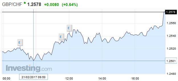 GBP/CHF - British Pound Swiss Franc, February 21