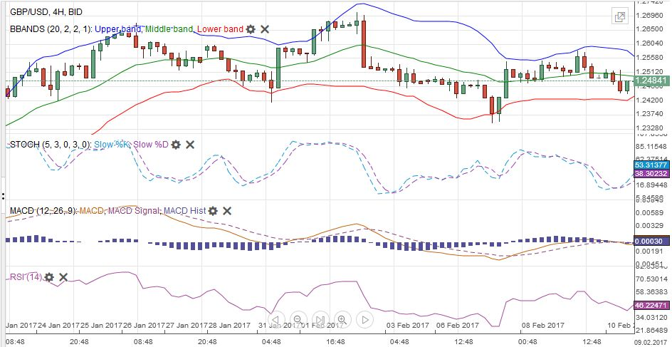 GBP/USD with Technical Indicators, January 24 - February 11