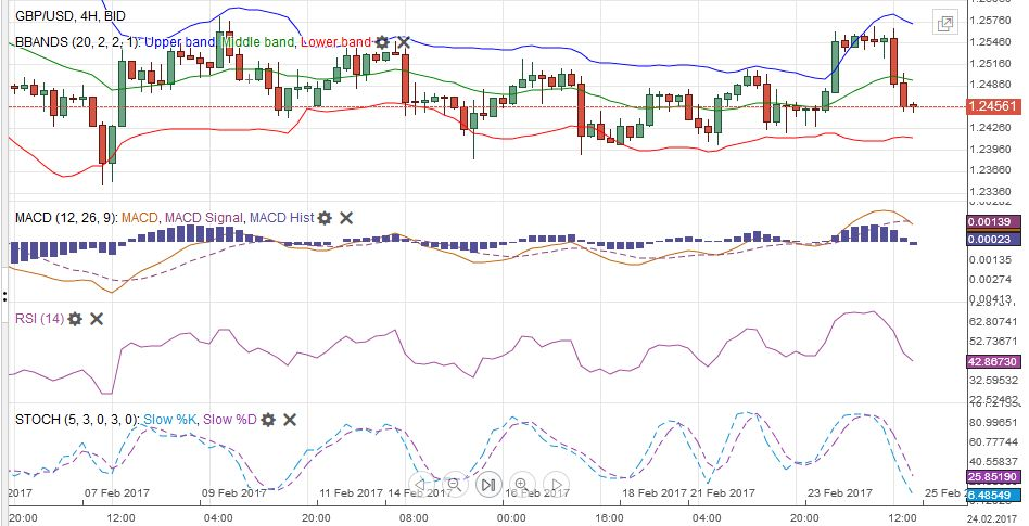 GBP/USD with Technical Indicators, February 20 - 25