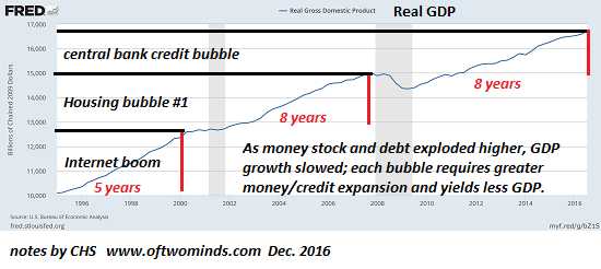 Real Gross Domestic Product, central bank credit bubble, housing bubble, internet boom