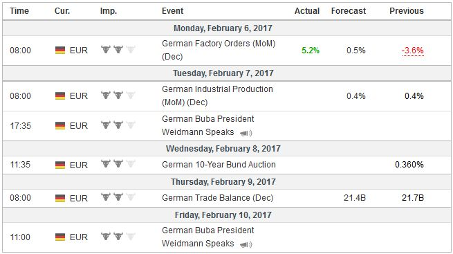 Economic Events: Germany, Week February 06