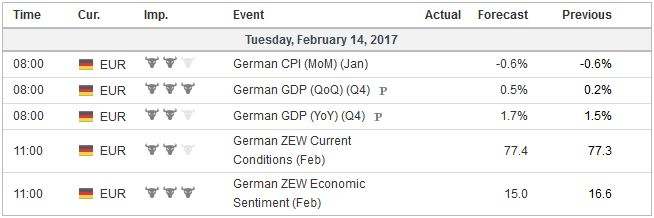Economic Events: Gernany, Week February 13