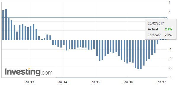 Germany Producer Price Index (PPI) YoY, January 2017