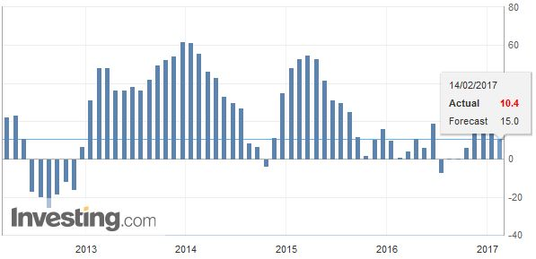 Germany ZEW Economic Sentiment, January 2017