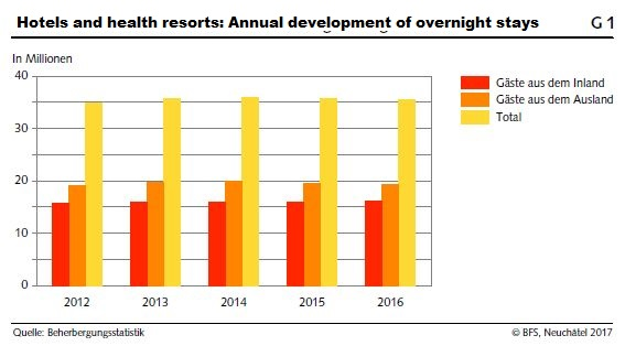Hotels and health resorts Annual development of overnight stays 2012-2016