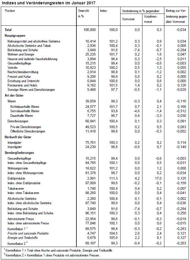 Indizes und Veranderungsraten im January 2017
