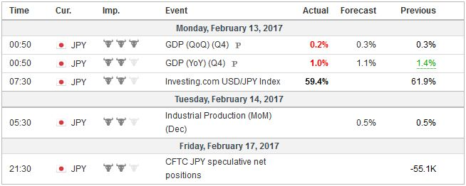 Economic Events: Japan, Week February 13
