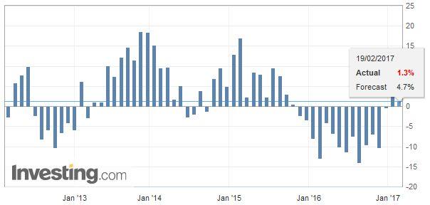 Japan Exports YoY, January 2017