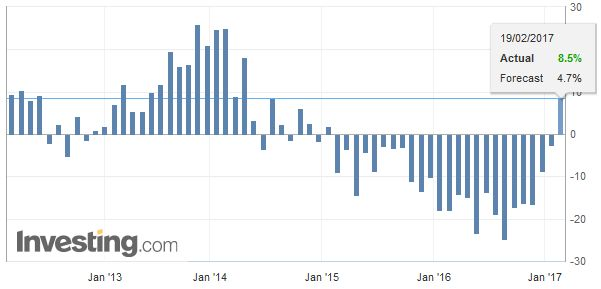Japan Imports YoY, January 2017