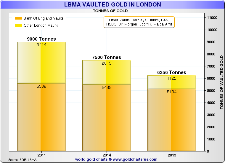 LBMA Vaulted Gold in London 2011, 2014, 2015