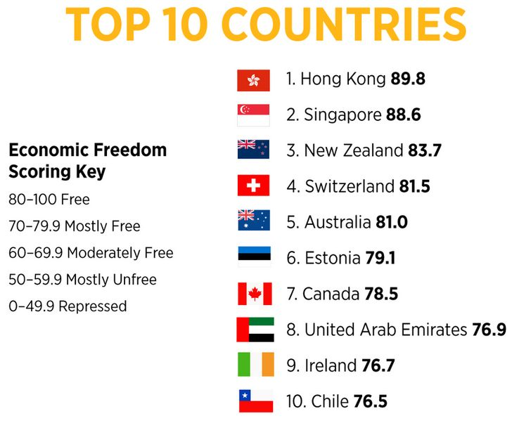 Ranking the World by Economic Freedom