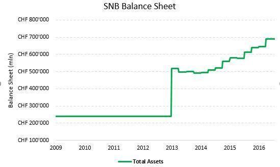 SNB Balance Sheet 2009 - 2016