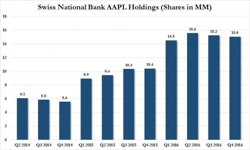 Swiss National Bank AAPL Holdings, Q2 2014 - Q4 2016