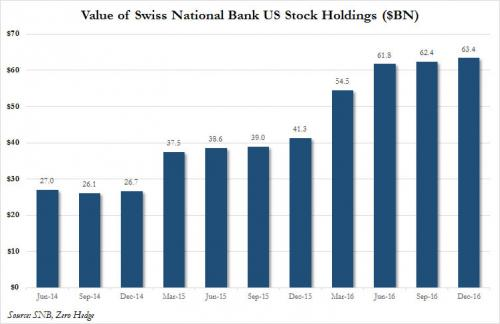 Value of Swiss National Bank US Stock Holdings, June 2014 - December 2016