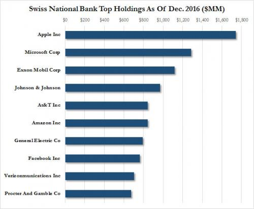 Swiss National Bank Top Holdings, December 2016