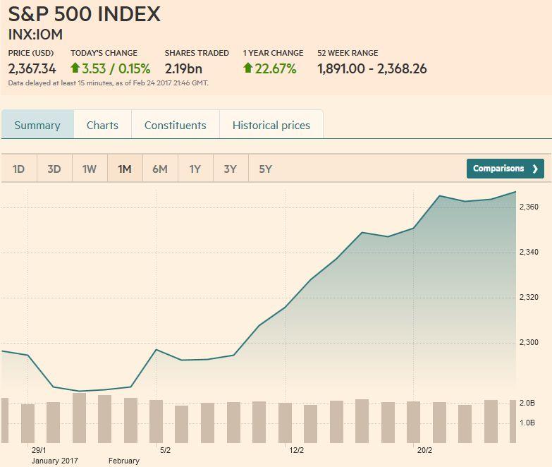 S&P 500 Index, February 25