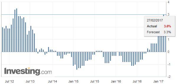 Spain Consumer Price Index (CPI) YoY, January 2017