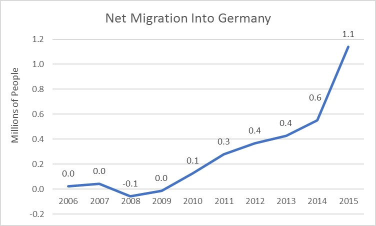 Net migration into Germany, 2006 - 2015