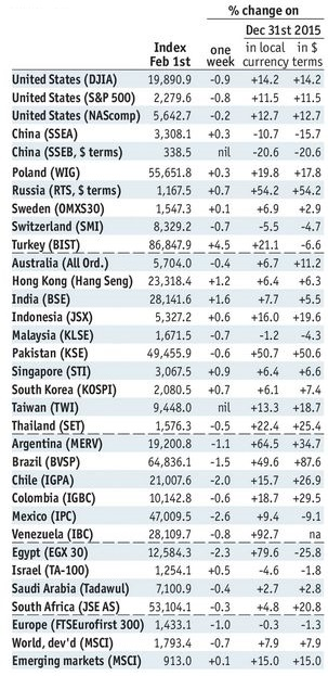 Stock Markets Emerging Markets February 06