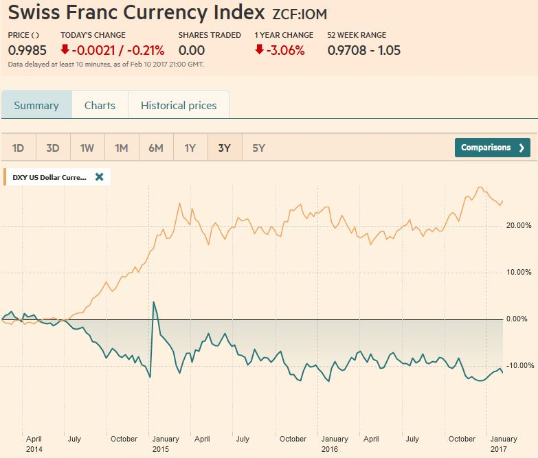 Swiss Franc Currency Index (3 years), February 11