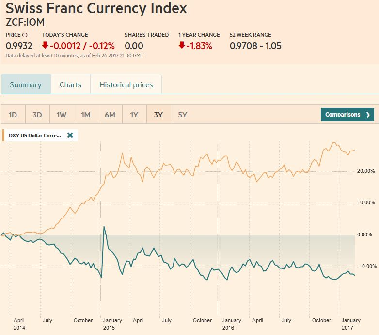 Swiss Franc Currency Index (3 years), February 25