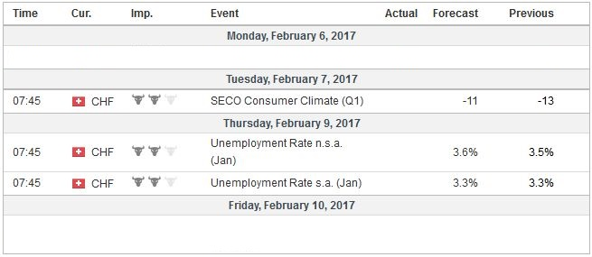 Economic Events: Switzerland, Week February 06
