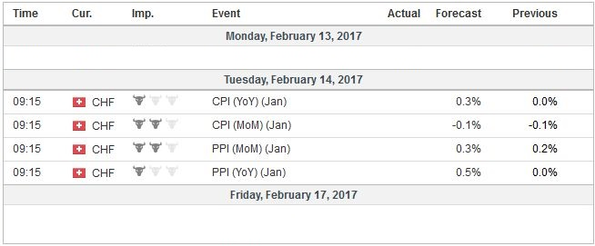 Economic Events: Switzerland, Week February 13