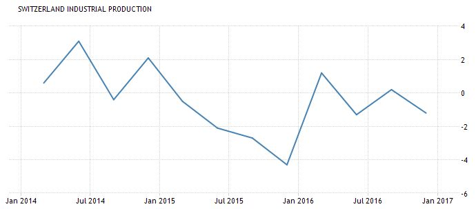 Switzerland Industrial Production, Q4 2016
