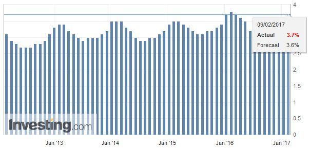 Switzerland Unemployment Rate Not Seasonally Adjusted January 2017
