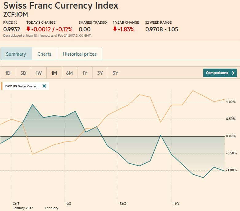 Trade-weighted index Swiss Franc, February 25