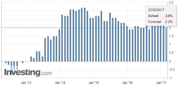 U.K. Gross Domestic Product (GDP) YoY, January 2017
