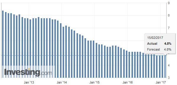 U.K. Unemployment Rate, January 2017