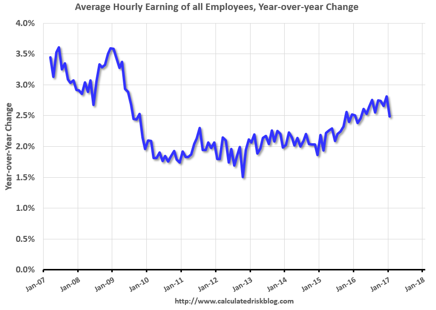 U.S. Average Hourly Earning, January 2017