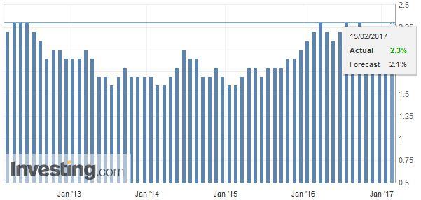 U.S. Core Consumer Price Index (CPI) YoY, January 2017