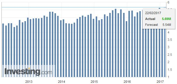 U.S. Existing Home Sales, January 2017
