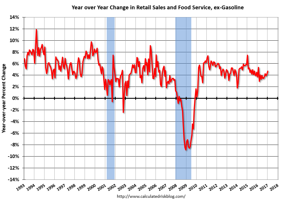 U.S. Retail Sales, January 2017