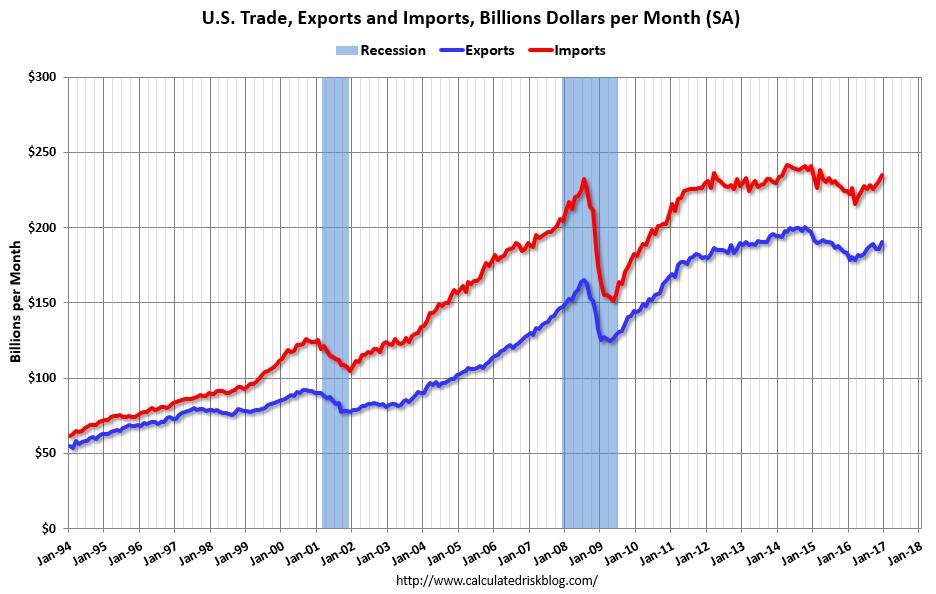 U.S. Trade Balance, January 2017
