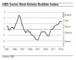 Switzerland UBS Real Estate Bubble Index
