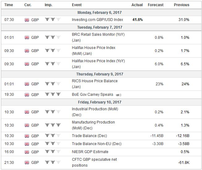 Economic Events: United Kingdom, Week February 06