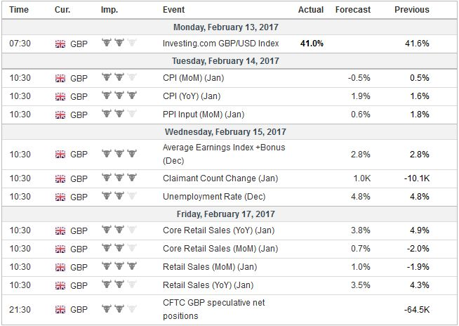 Economic Events: United Kingdom, Week February 13